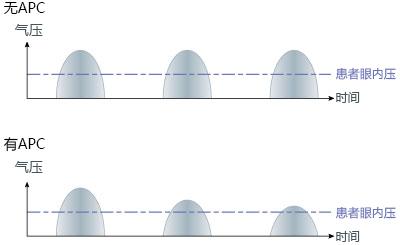 自动软气流控制系统(APC)